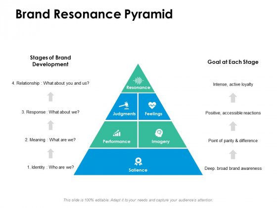 Brand Resonance Pyramid Ppt PowerPoint Presentation Styles Show
