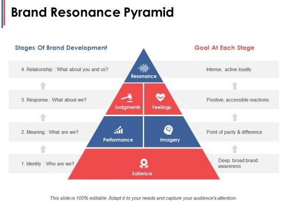 Brand Resonance Pyramid Ppt PowerPoint Presentation Summary Good