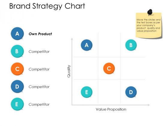 Brand Strategy Chart Ppt Powerpoint Presentation Infographic Template Maker