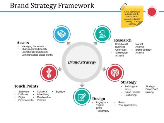 Brand Strategy Framework Ppt PowerPoint Presentation Visuals