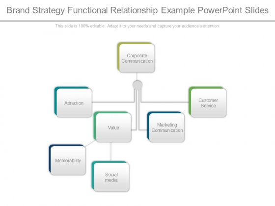 Brand Strategy Functional Relationship Example Powerpoint Slides