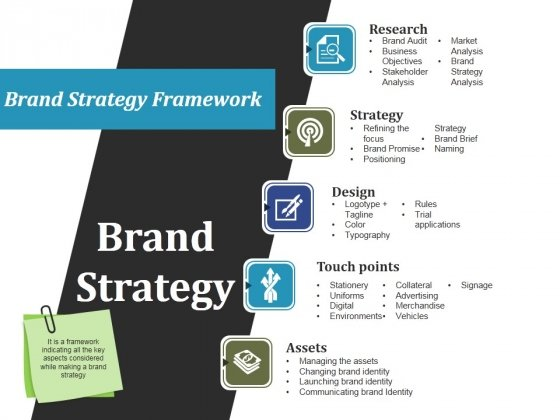 Brand Strategy Ppt PowerPoint Presentation Gallery Maker