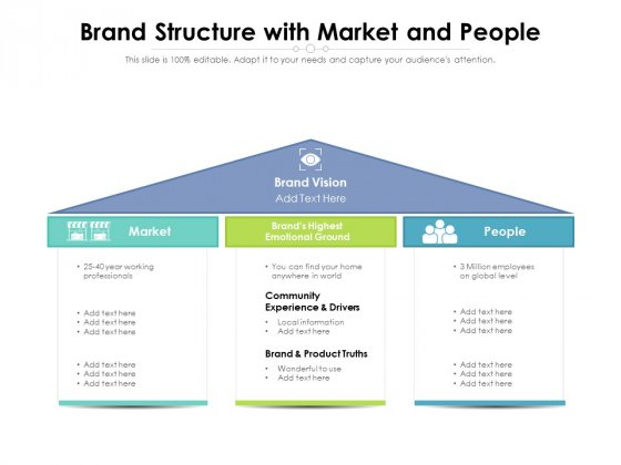 Brand Structure With Market And People Ppt PowerPoint Presentation File Slides PDF