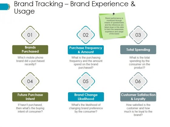 Brand Tracking Brand Experience And Usage Ppt PowerPoint Presentation Infographic Template Microsoft