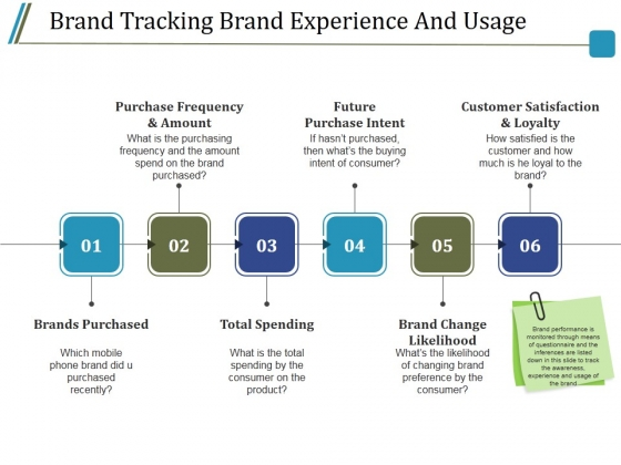 Brand Tracking Brand Experience And Usage Ppt PowerPoint Presentation Visual Aids
