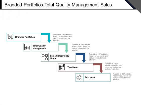 Branded Portfolios Total Quality Management Sales Competency Model Ppt PowerPoint Presentation Gallery Tips