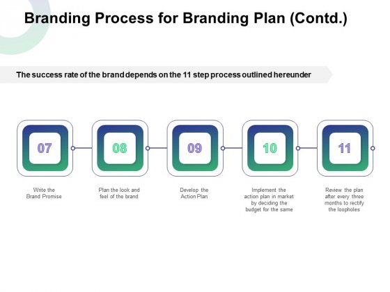 Branding Process For Branding Plan Contd Ppt Show Images PDF