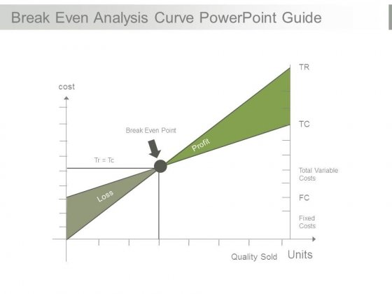 Break Even Analysis Curve Powerpoint Guide
