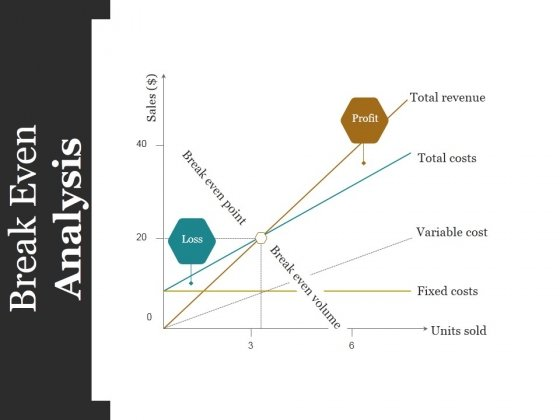 Break Even Analysis Ppt PowerPoint Presentation Inspiration Layouts