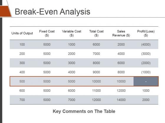 Break Even Analysis Ppt PowerPoint Presentation Summary Background Designs