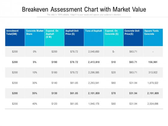 Breakeven Assessment Chart With Market Value Ppt PowerPoint Presentation Icon Template PDF
