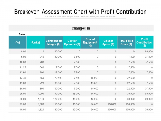 Breakeven Assessment Chart With Profit Contribution Ppt PowerPoint Presentation Inspiration Backgrounds PDF