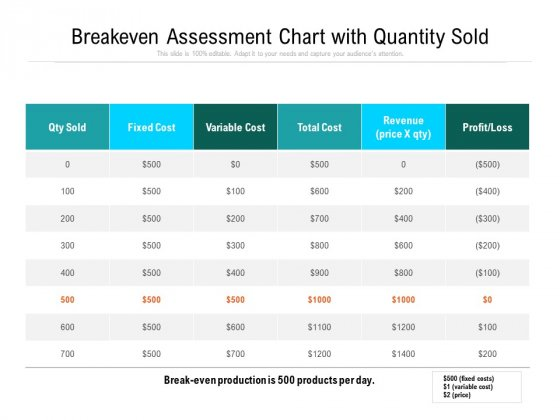 Breakeven_Assessment_Chart_With_Quantity_Sold_Ppt_PowerPoint_Presentation_Summary_Themes_PDF_Slide_1