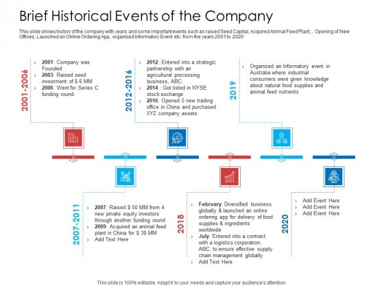 Brief Historical Events Of The Company Introduction PDF