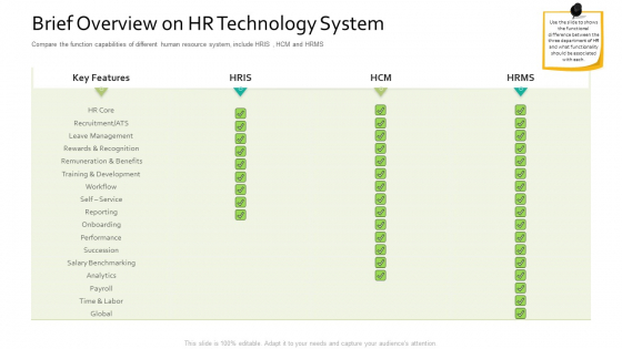 Brief Overview On HR Technology System Human Resource Information System For Organizational Effectiveness Summary PDF