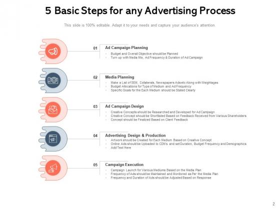 Broadcasting_Process_Strategies_Ppt_PowerPoint_Presentation_Complete_Deck_Slide_2