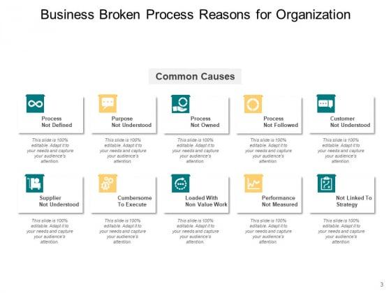 Broken_Business_Processes_Organization_Customer_Ppt_PowerPoint_Presentation_Complete_Deck_Slide_3