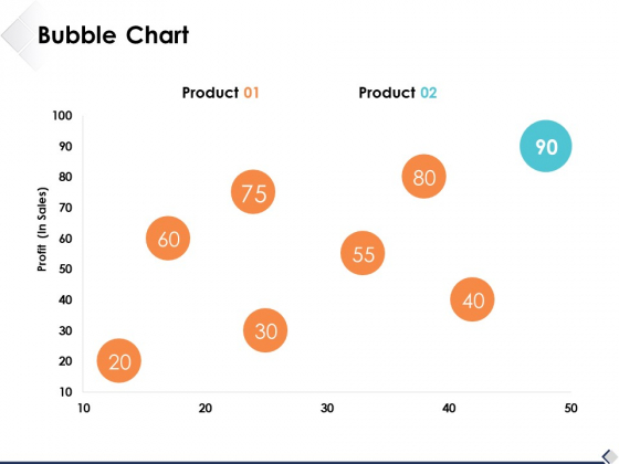 Bubble Chart Marketing Business Ppt PowerPoint Presentation Model Sample