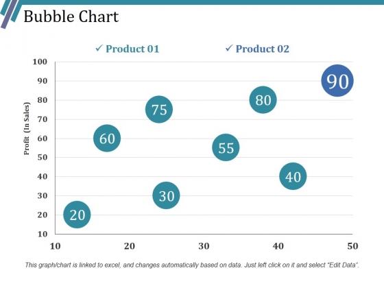Bubble Chart Ppt PowerPoint Presentation Inspiration Picture