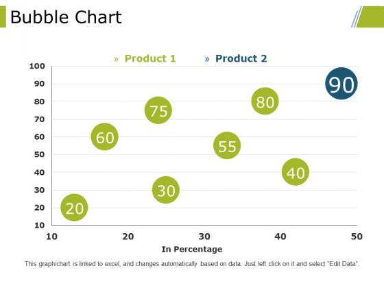 Bubble Chart Ppt PowerPoint Presentation Model Ideas