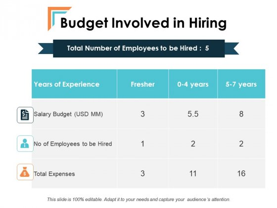 Budget Involved In Hiring Talent Mapping Ppt PowerPoint Presentation Infographic Template Grid