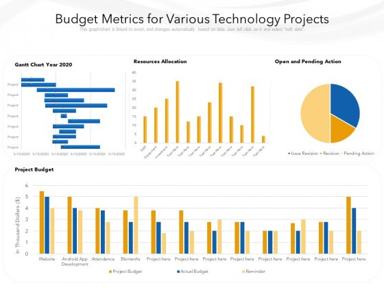 Budget Metrics For Various Technology Projects Ppt PowerPoint Presentation Gallery Graphics Pictures PDF