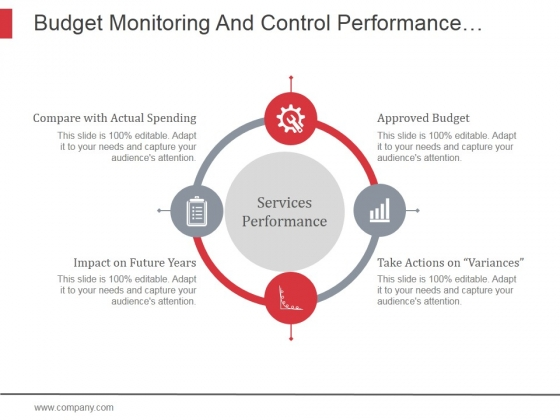 Budget Monitoring And Control Performance Circular Ppt PowerPoint Presentation Pictures