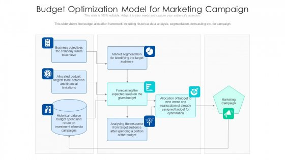 Budget Optimization Model For Marketing Campaign Ppt Layouts Designs Download PDF