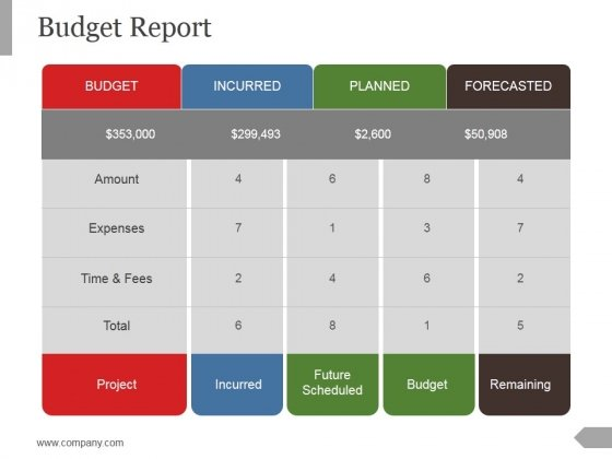 budget report ppt powerpoint presentation summary powerpoint templates
