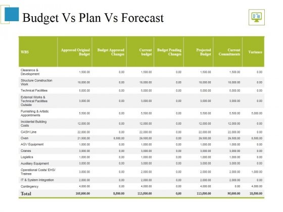 Budget Vs Plan Vs Forecast Ppt PowerPoint Presentation Summary Slides