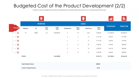 Budgeted Cost Of The Product Development Ppt Icon Outline PDF