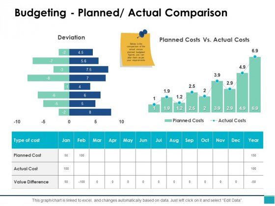 Budgeting Planned Actual Comparison Ppt PowerPoint Presentation Icon Design Inspiration