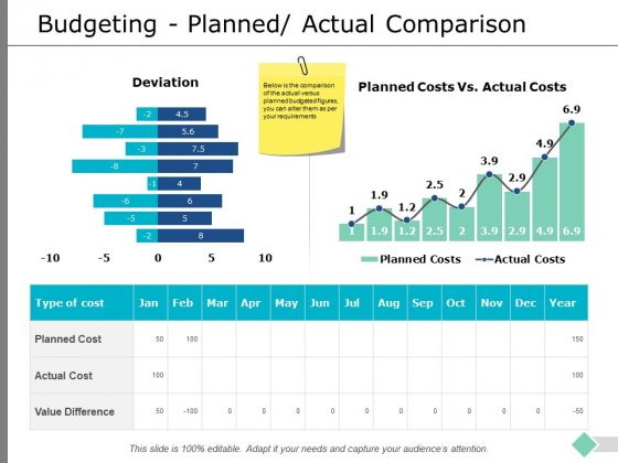 Budgeting Planned Actual Comparison Ppt PowerPoint Presentation Inspiration Gallery