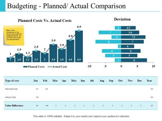 Budgeting Planned Actual Comparison Ppt PowerPoint Presentation Inspiration Information