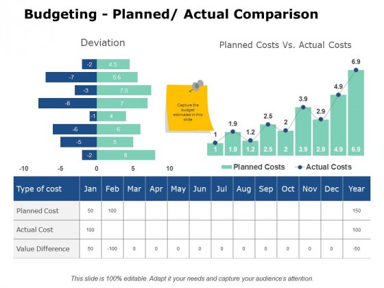 Budgeting Planned Actual Comparison Ppt PowerPoint Presentation Inspiration Outline