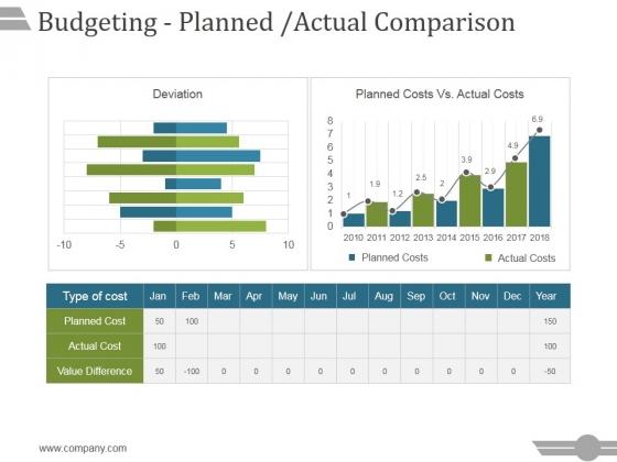 Budgeting Planned Actual Comparison Ppt PowerPoint Presentation Portfolio