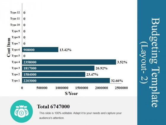 Budgeting Template 3 Ppt PowerPoint Presentation Visual Aids Model