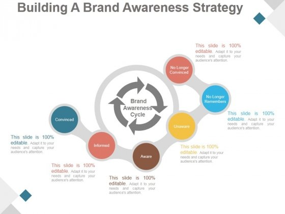 Building A Brand Awareness Strategy Ppt PowerPoint Presentation Visuals