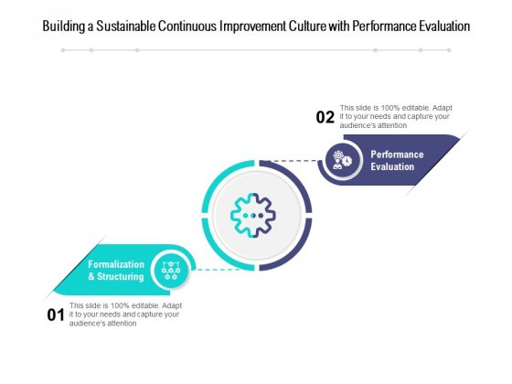 Building A Sustainable Continuous Improvement Culture With Performance Evaluation Ppt PowerPoint Presentation File Structure PDF