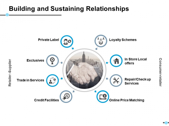 Building And Sustaining Relationships In Store Local Offers Ppt PowerPoint Presentation Gallery Background Image