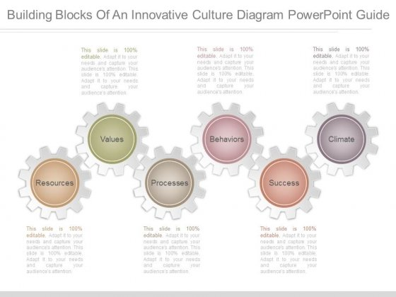 Building Blocks Of An Innovative Culture Diagram Powerpoint Guide