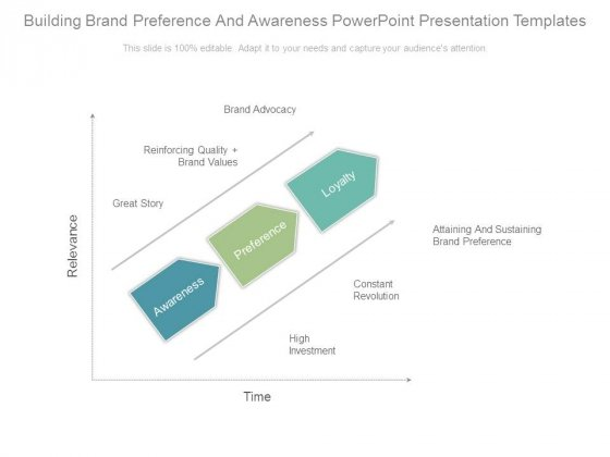 Building Brand Preference And Awareness Powerpoint Presentation Templates