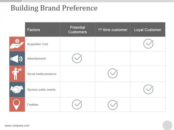Building Brand Preference Ppt PowerPoint Presentation Background Images