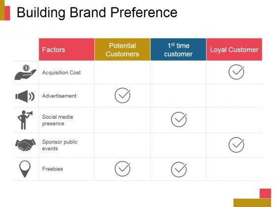 Building Brand Preference Ppt PowerPoint Presentation Icon