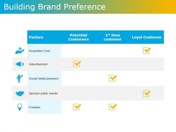 Building Brand Preference Ppt PowerPoint Presentation Ideas Graphic Images