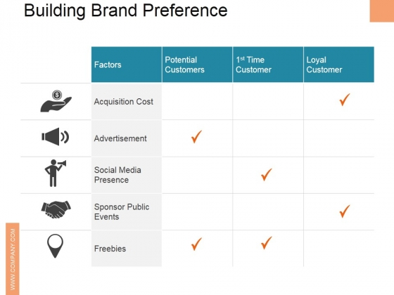 Building Brand Preference Ppt PowerPoint Presentation Outline File Formats