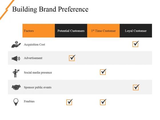 Building Brand Preference Ppt PowerPoint Presentation Portfolio Slides