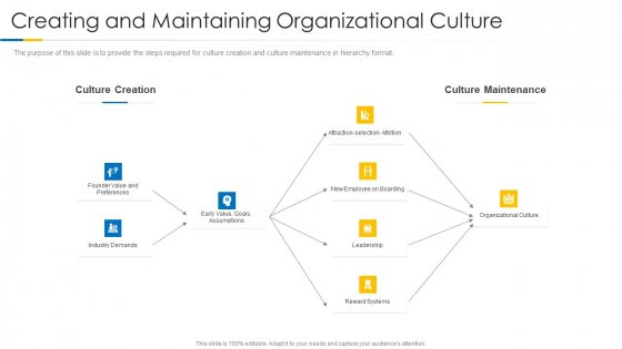 Building Efficient Work Environment Creating And Maintaining Organizational Culture Summary PDF