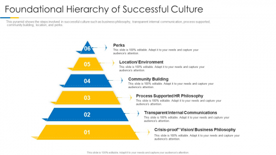 Building Efficient Work Environment Foundational Hierarchy Of Successful Culture Background PDF