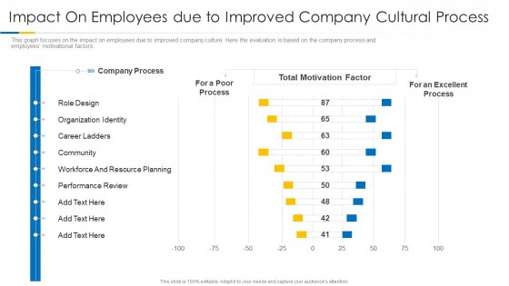 Building Efficient Work Environment Impact On Employees Due To Improved Company Cultural Process Icons PDF